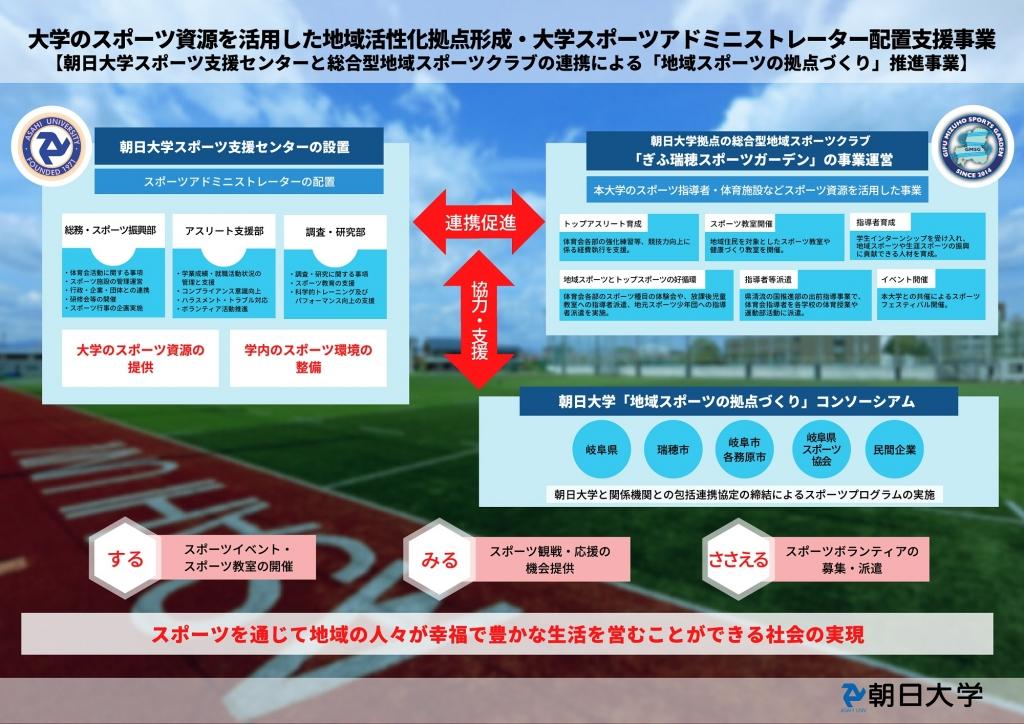 スポーツ庁「令和3年度大学のスポーツ資源を活用した地域活性化拠点形成・大学スポーツアドミニストレーター配置支援事業」で採択・委託契約を締結